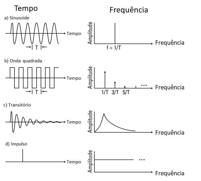 10 1 envelope formas de onda e respetivo espetro
