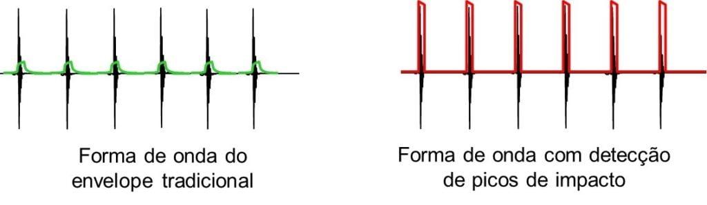 10 10 – Retificação da forma de onda com deteção digital de picos de impacto