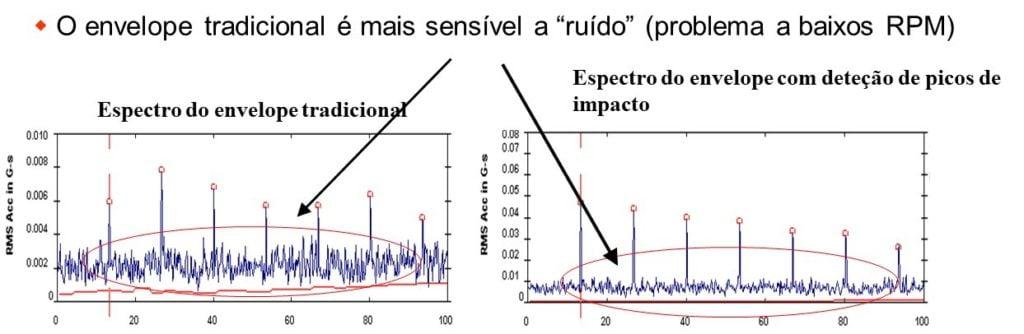 10 11 – A análise de envelope com deteção digital de picos de impacto tem menos ruído