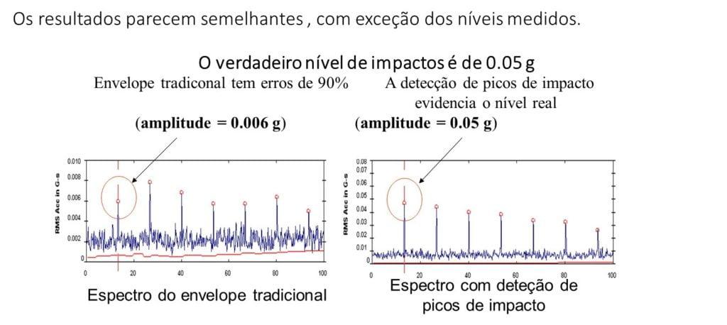 10 12 – A análise de envelope, com deteção digital de picos de impacto, mede as amplitudes corretas