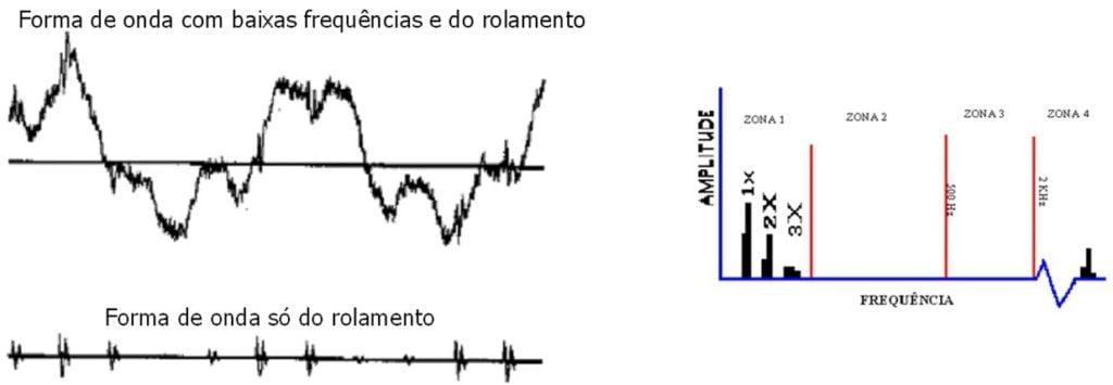 10 2 – A necessidade de separar as vibrações dos impactos das outras vibrações nas máquinas