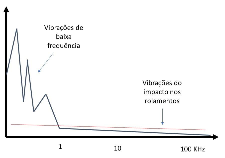 10 3 – Esquema de espetro de frequência típico de uma máquina com rolamentos em início de degradação