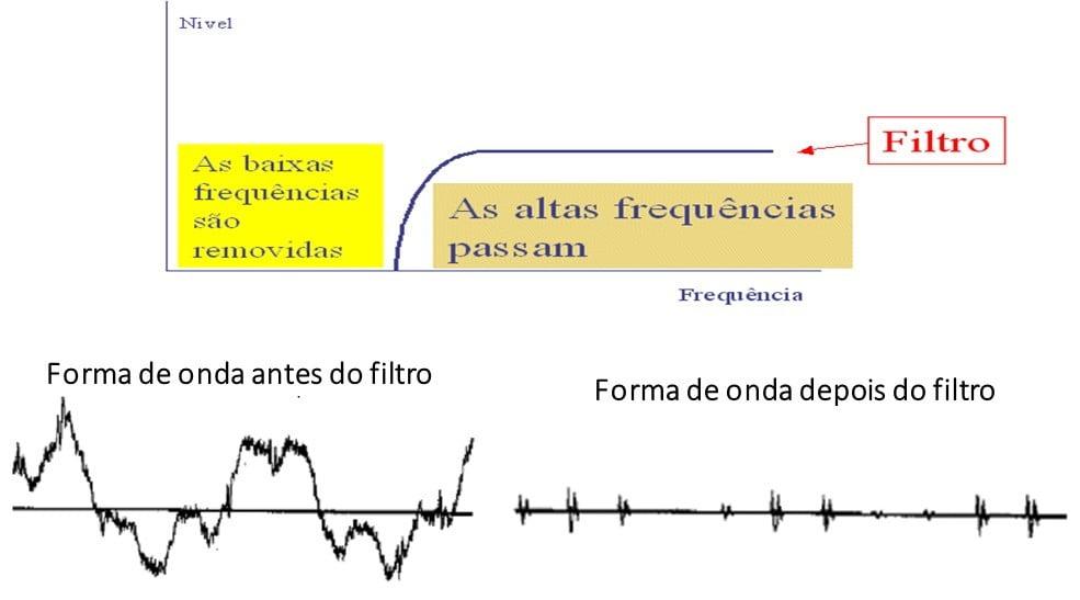 10 4 Eliminação de vibração a baixas frequências - introdução de filtro passa alto