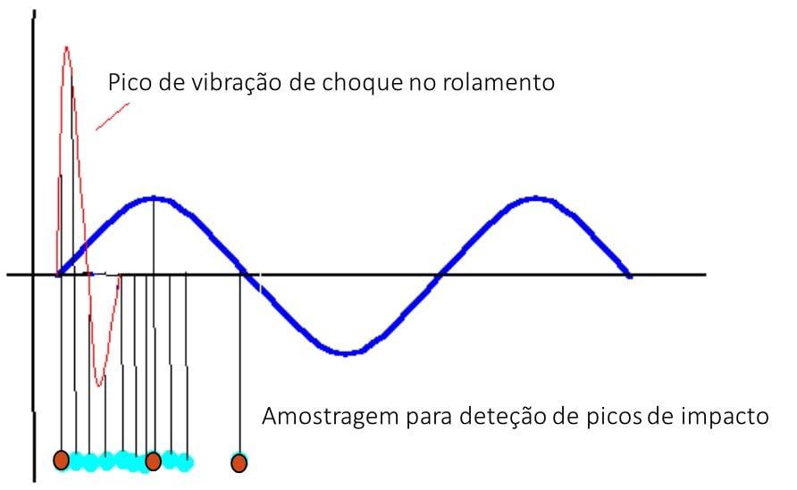 10 6 Taxa de amostragem da forma de onda adequada para se caracterizar o nível de vibração gerado por um impacto