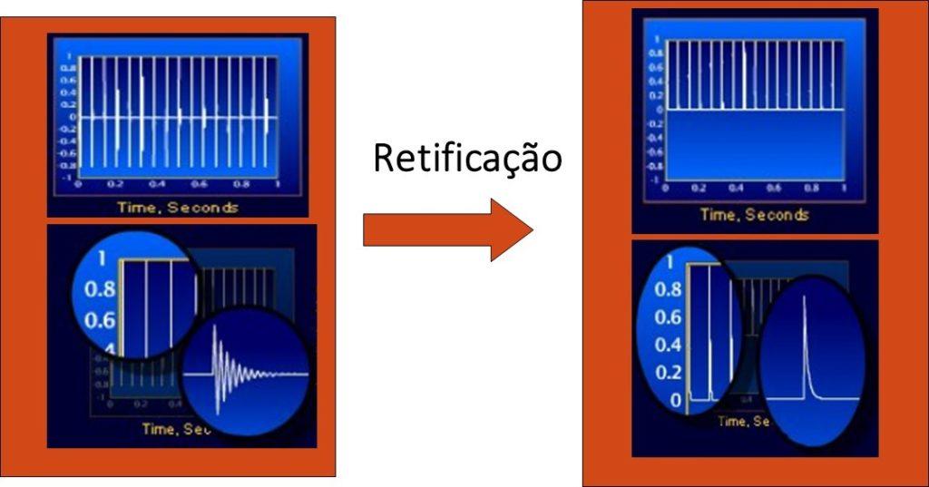 10 7 – A retificação da forma de onda