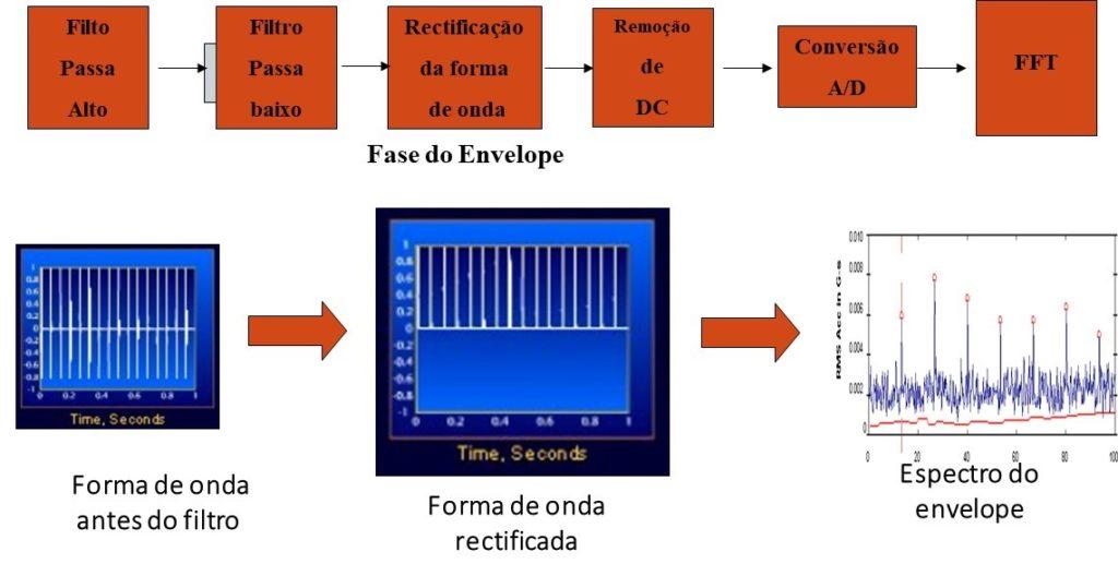 10 8 – Esquema da implementação da análise de vibrações com envelope tradicional