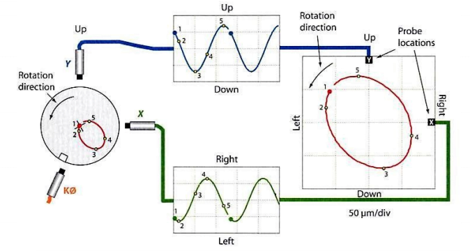 Figura 12.3 - Órbita resultante do par de sensores de deslocamento XY num analisador de vibrações