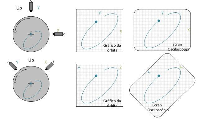 Figura 12.4 - Posição dos sensores e respetivas visualizações num analisador de vibrações