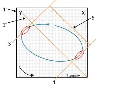 Figura 12.6 - Medida da amplitude pico-a-pico da órbita num analisador de vibrações