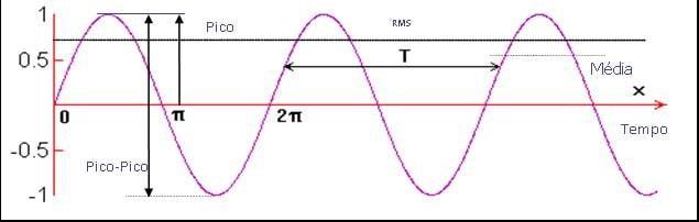 Analisador de vibrações 13 - Figura 13.1 Analisador de vibrações - O nível RMS, o pico e o pico-pico