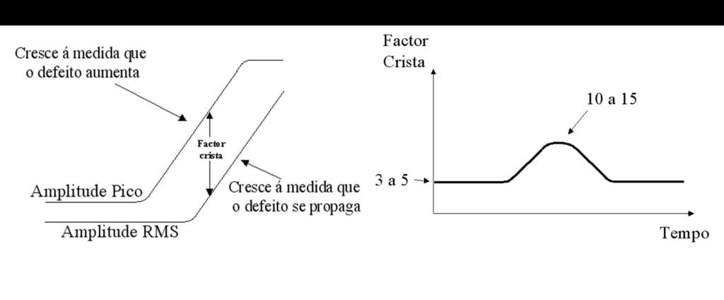 Analisador de vibrações 13 - Figura 13.3 – Analisador de vibrações - O fator crista