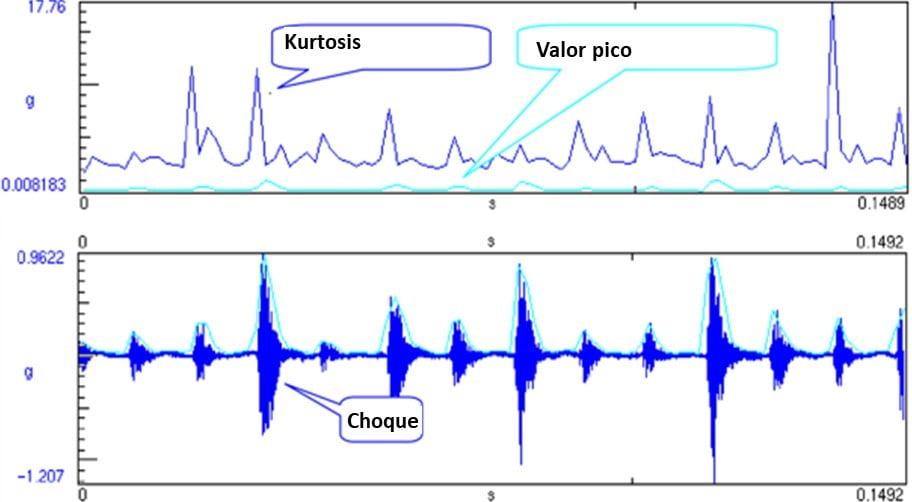 Analisador de vibrações 13 - Figura 13.4 – Analisador de vibrações - Forma de onda, valor pico e Kurtosis