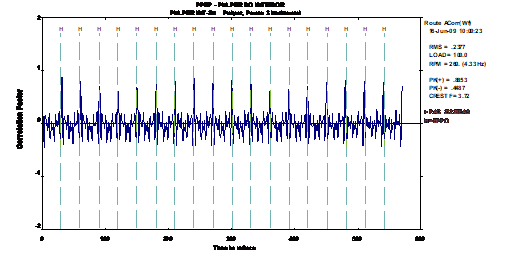 Analisador de vibrações 13 - Figura 13.5 – Analisador de vibrações - Forma de onda assimétrica gerada pelos impactos num rolamento