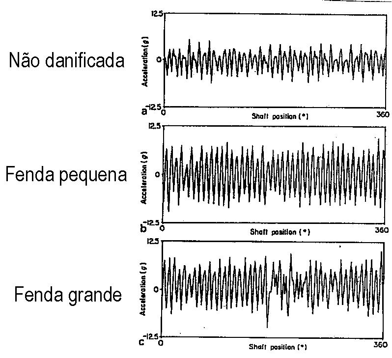 Analisador de vibrações 13 - Figura 13.6 - Analisador de vibrações - Deteção de fendas em engrenagens através da Média Síncrona da Forma de Onda