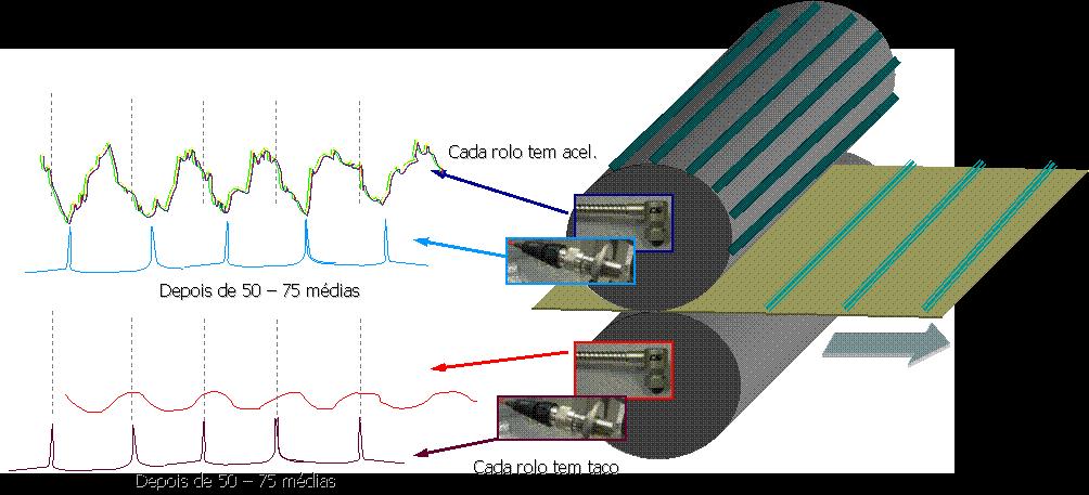 Analisador de vibrações 13 - Figura 13.7 – Analisador de vibrações - Implementação da média síncrono em rolos de prensa de máquina de papel