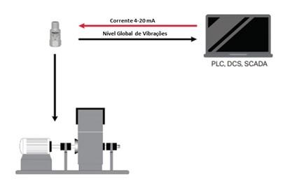 Figura 1 – Os transmissores de vibrações podem ser ligados diretamente a um PLC [1]
