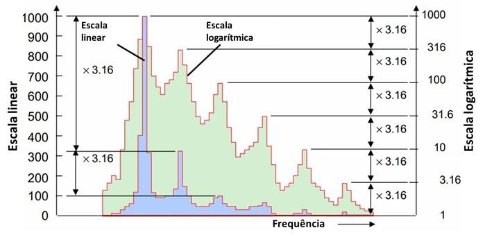 Figura 15.1 Analisador de vibrações - escalas lineares e escalas logarítmicas