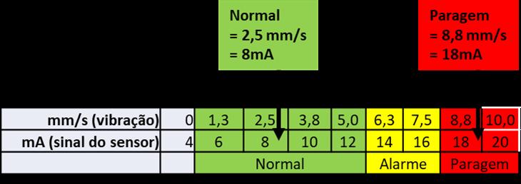 Figura 2 – saída de um transmissor de vibrações